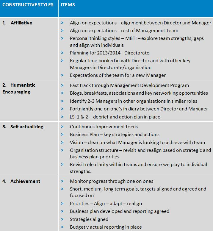 Blog - setting up new managers table